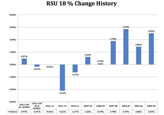 RSU18 Budget Decrease-Increase History