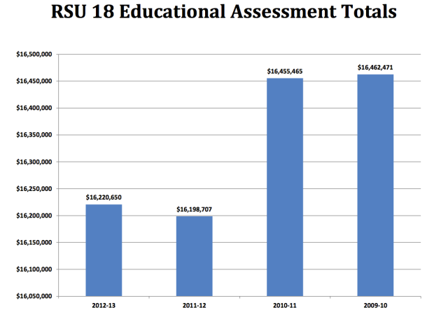 RSU18 four-year Assessment to the Towns