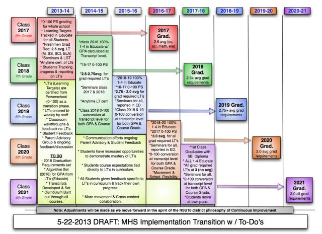 MHS Implementation Draft