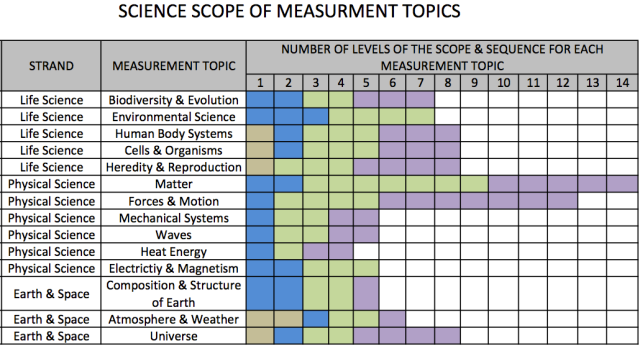 Science Standards: The RSU18 Curriculum establishes learning goals K-12 that students meet in a linear progression of learning in each of the content areas.