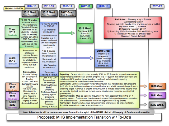 2014-15 MHS Implementation Plan