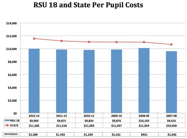 Per-Pupil Cost Gap