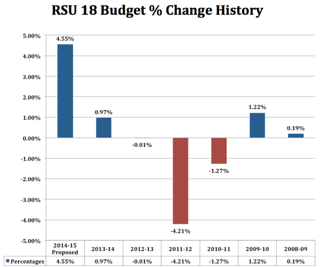RSU18 Budget Change History