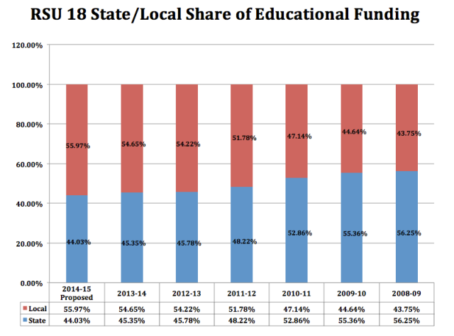 State vs Local Funding