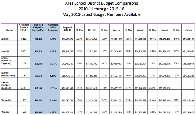Area District Budget Comparison